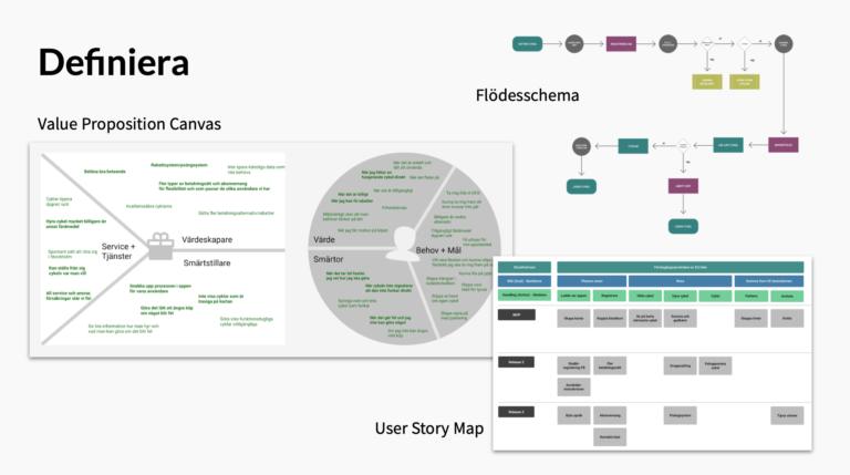 Tre bilder av metoder man använder för att definiera användarens resa, känslor och flödet